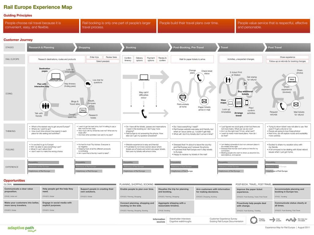 How To Boost UX With Analytics And Customer Journey Mapping - Website journey map